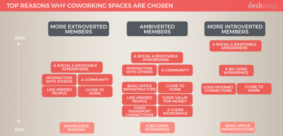 Ambiverts & Coworking: How Coworking Spaces Are the Ideal Setup for This Personality Type